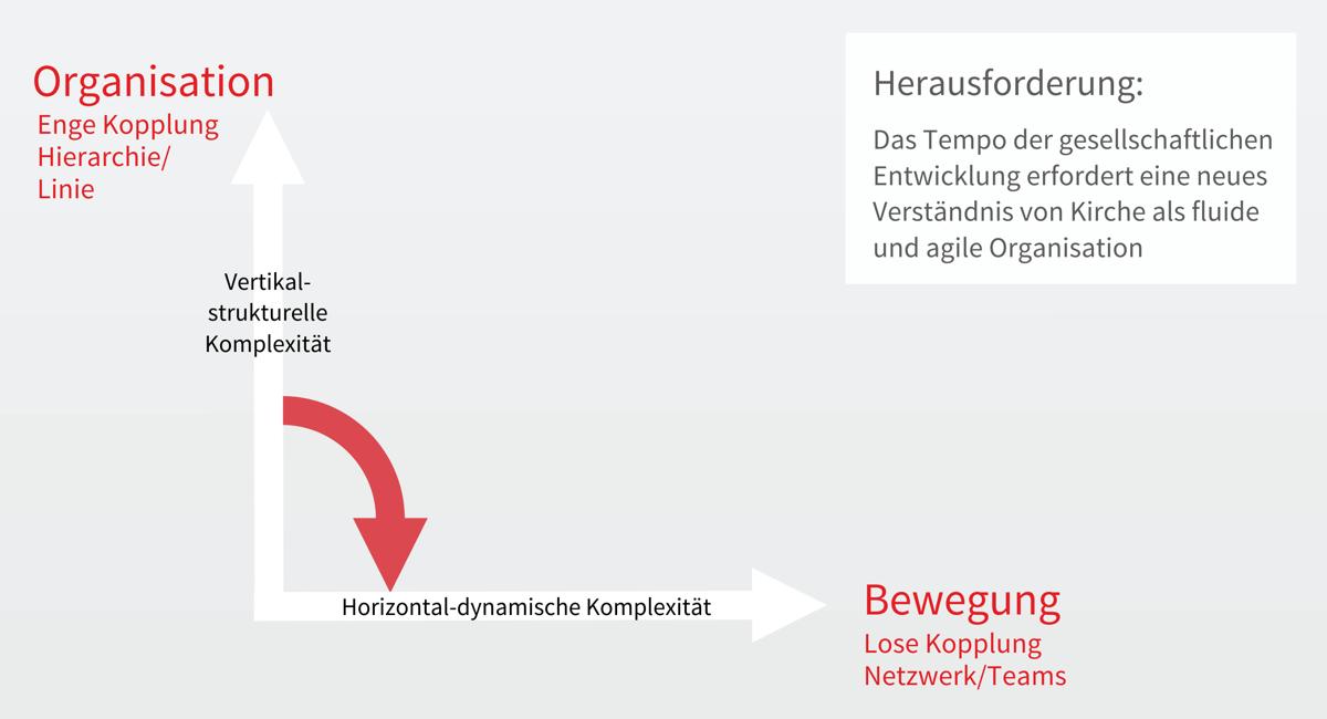vertikale-horizontale-komplexitaet2